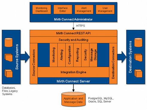 Mirth Connect Architecture