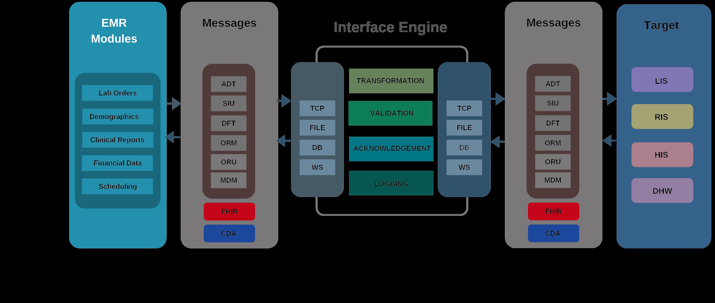 Standards Based Integration